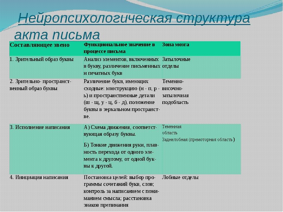 Нейропсихологическая структура акта письма Составляющее звено Функциональное...
