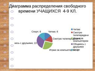 Диаграмма распределения свободного времени УЧАЩИХСЯ 4-9 КЛ. © Фокина Лидия Пе
