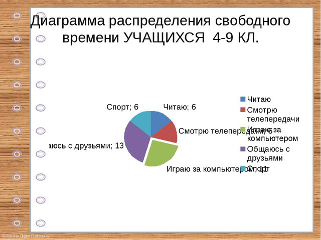 Диаграмма распределения свободного времени УЧАЩИХСЯ 4-9 КЛ. © Фокина Лидия Пе...