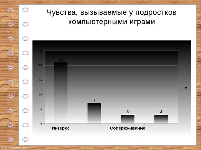 Чувства, вызываемые у подростков компьютерными играми © Фокина Лидия Петровна