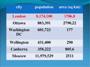 city	population	area (sq km) London	8,174,100	1706,8 Ottawa	883,391	2790,22 W