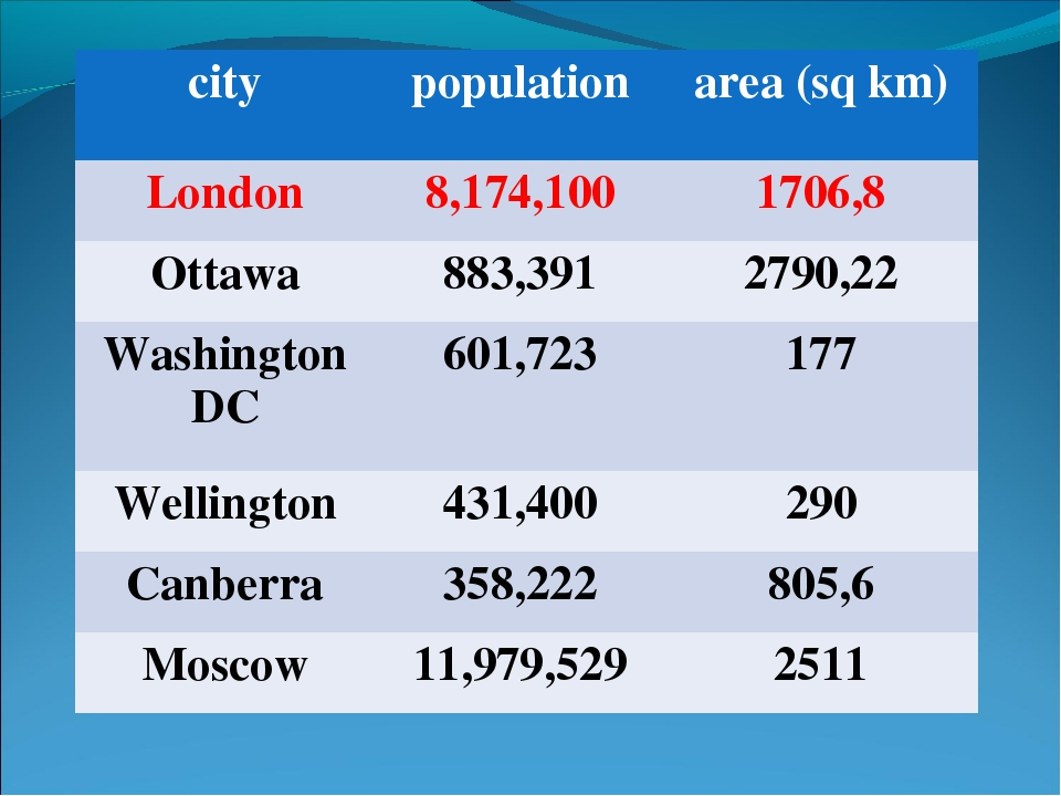 city	population	area (sq km) London	8,174,100	1706,8 Ottawa	883,391	2790,22 W...