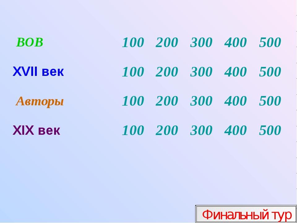 Финальный тур ВОВ100200300400500 XVII век100200300400500 Авторы100...