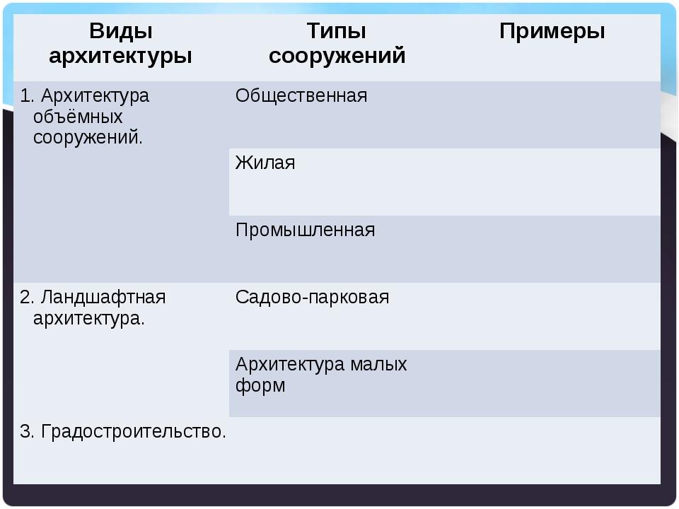 Виды архитектурыТипы сооруженийПримеры 1. Архитектура объёмных сооружений....