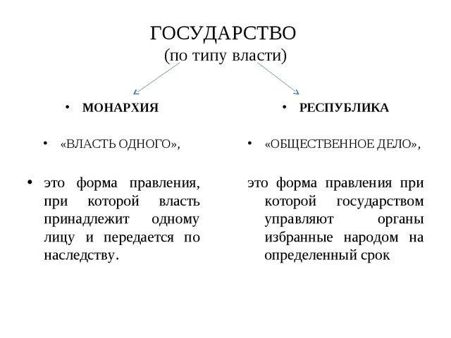 ГОСУДАРСТВО (по типу власти) МОНАРХИЯ «ВЛАСТЬ ОДНОГО», это форма правления, п...