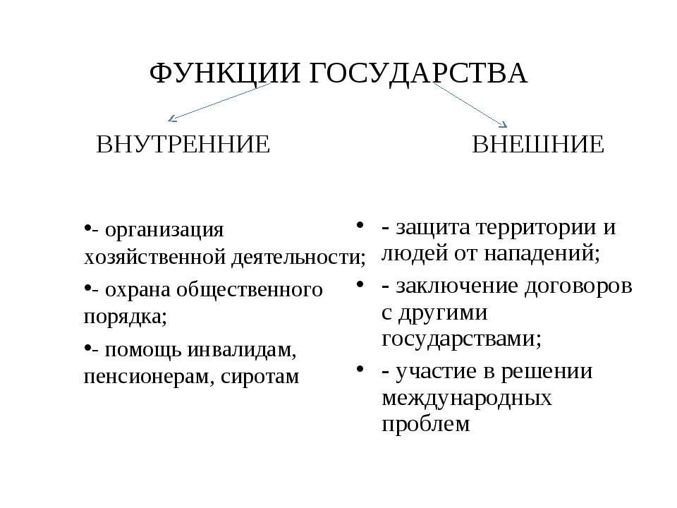 ФУНКЦИИ ГОСУДАРСТВА ВНУТРЕННИЕ - организация хозяйственной деятельности; - ох...