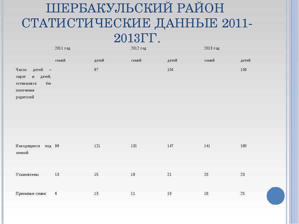 ШЕРБАКУЛЬСКИЙ РАЙОН СТАТИСТИЧЕСКИЕ ДАННЫЕ 2011-2013ГГ. 2011 год2012 год201...