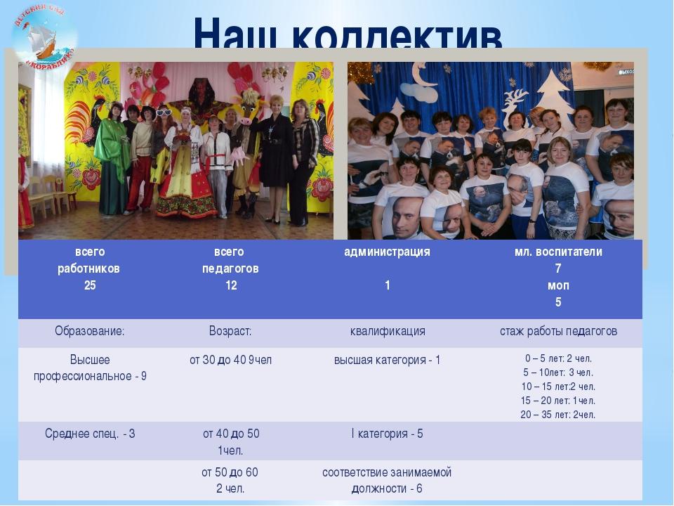 Наш коллектив всего работников 25 всего педагогов 12 администрация 1 мл. восп...