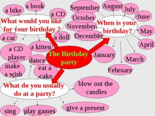 The Birthday party When is your birthday? What do you usually do at a party?