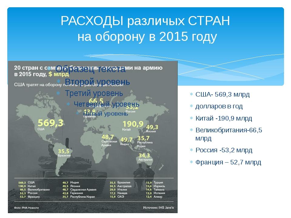 РАСХОДЫ различых СТРАН на оборону в 2015 году США- 569,3 млрд долларов в год...