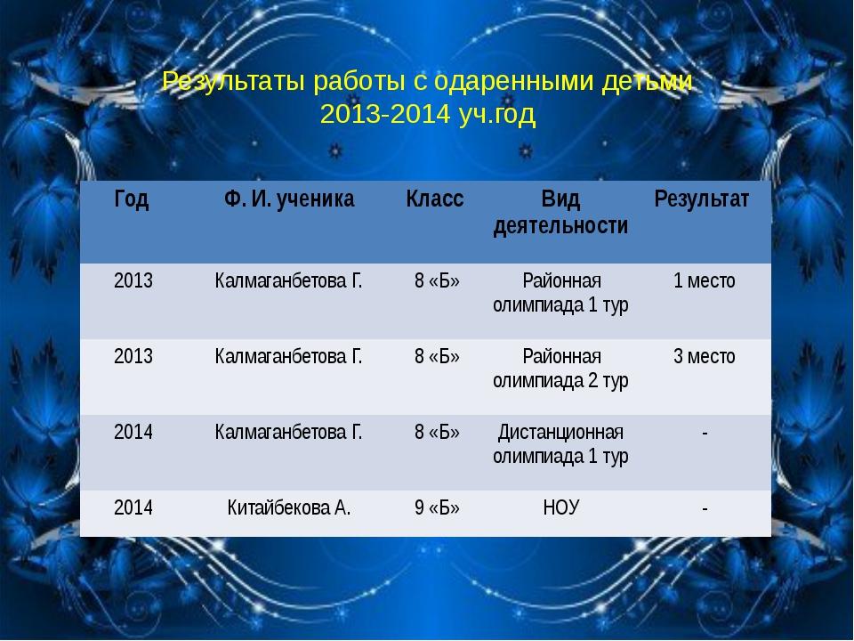 Результаты работы с одаренными детьми 2013-2014 уч.год Год Ф. И. ученика Кла...