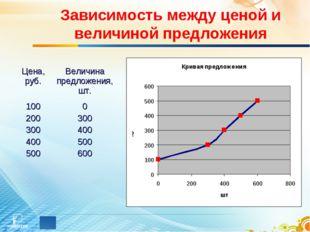 Зависимость между ценой и величиной предложения Цена, руб.Величина предложен