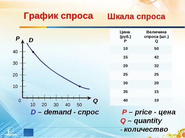 0 40 10 20 30 10 20 30 40 50 Q P D График спроса P – price - цена Q – quantit...
