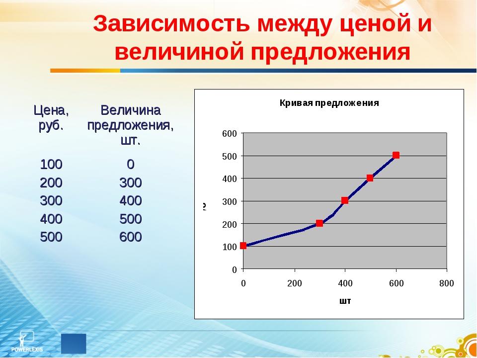 Зависимость между ценой и величиной предложения Цена, руб.Величина предложен...