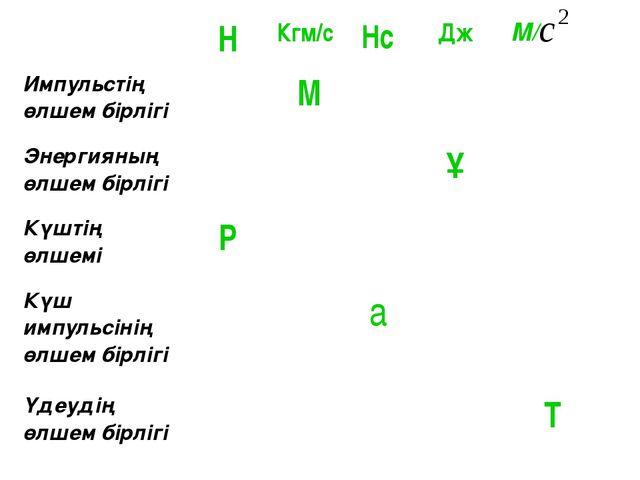 Н Кгм/с Нс Дж М/ Импульстің өлшем бірлігі М Энергияның өлшем бірлігі Ұ Күшті...