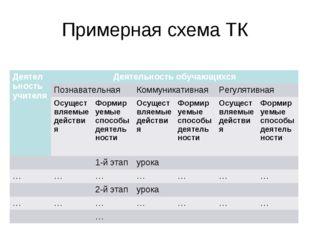 Примерная схема ТК Деятельность учителяДеятельность обучающихся Познаватель