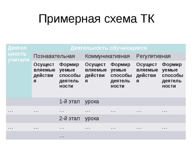Примерная схема ТК Деятельность учителяДеятельность обучающихся Познаватель...