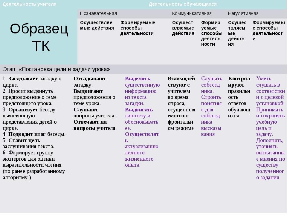 Образец ТК Деятельность учителяДеятельность обучающихся Познавательная Ком...
