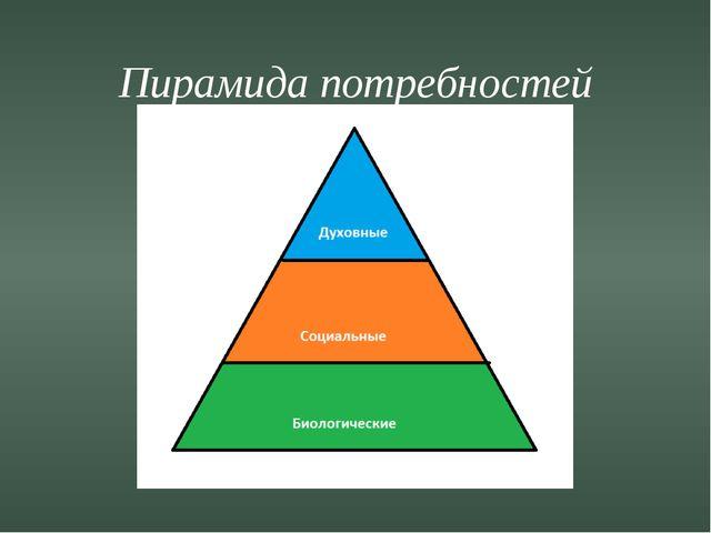 Пирамида потребностей