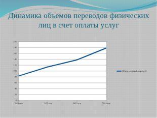 Динамика объемов переводов физических лиц в счет оплаты услуг