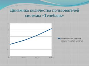 Динамика количества пользователей системы «Телебанк»