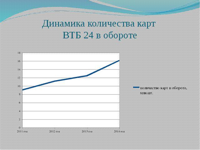 Динамика количества карт ВТБ 24 в обороте