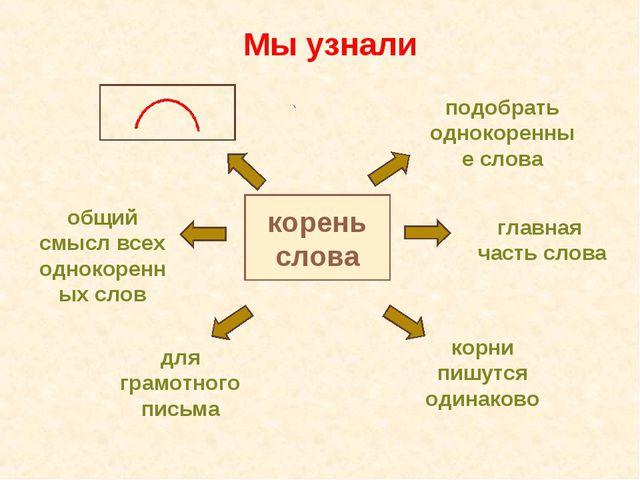Русский язык корень слова 2 класс
