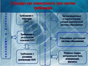 * З А П Р О С Ы И О Ж И Д А Н И Я Требования к структуре ООП Требования к рез