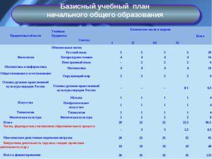 Базисный учебный план начального общего образования Предметные областиУчебны