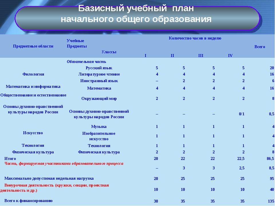 Базисный учебный план начального общего образования Предметные областиУчебны...