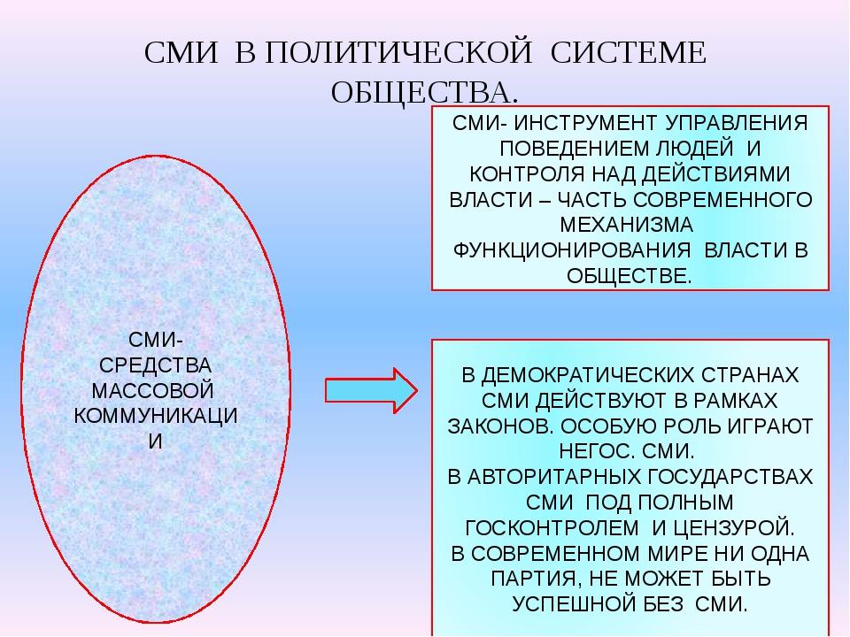 СМИ  В ПОЛИТИЧЕСКОЙ  СИСТЕМЕ ОБЩЕСТВА.