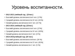 Уровень воспитанности. 2012-2013 учебный год. (23чел.) Высокий уровень воспит