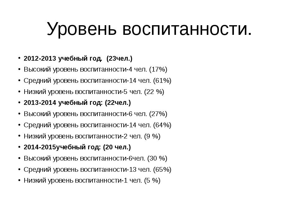 Уровень воспитанности. 2012-2013 учебный год. (23чел.) Высокий уровень воспит...