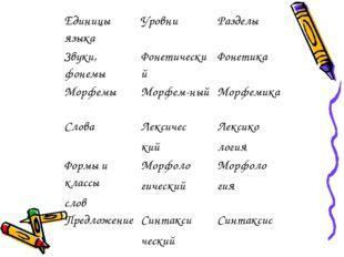 Единицы языкаУровниРазделы Звуки, фонемыФонетическийФонетика МорфемыМорф
