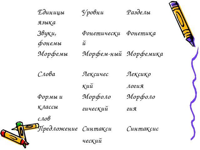 Единицы языкаУровниРазделы Звуки, фонемыФонетическийФонетика МорфемыМорф...