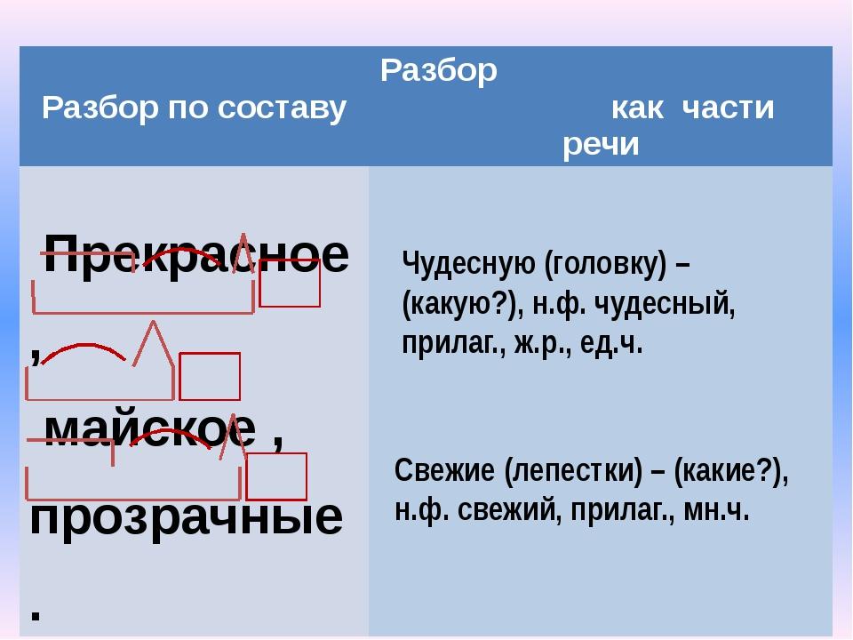Рефлексия На уроке я научился(-лась) ………….. . На уроке я работал(а) …………… . Л...