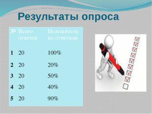 Результаты опроса № Всего ответов Положительно ответили 1 20 100% 2 20 20% 3