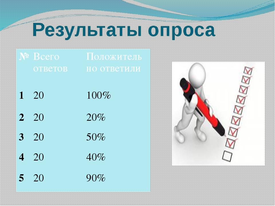 Результаты опроса № Всего ответов Положительно ответили 1 20 100% 2 20 20% 3...