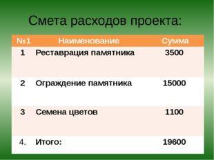 Смета расходов проекта: №1 Наименование Сумма 1 Реставрация памятника 3500 2