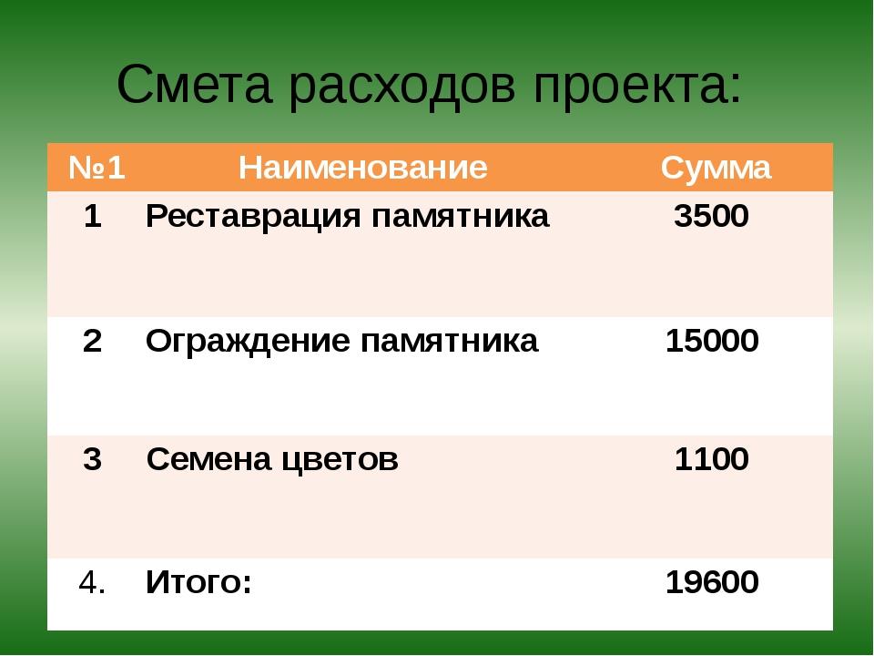 Смета расходов проекта: №1 Наименование Сумма 1 Реставрация памятника 3500 2...