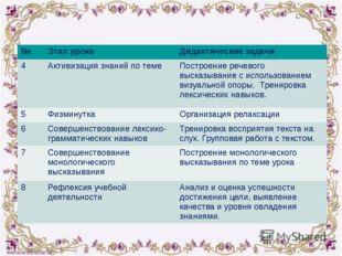 № Этап урока Дидактические задачи 4 Активизация знаний по теме Построение ре