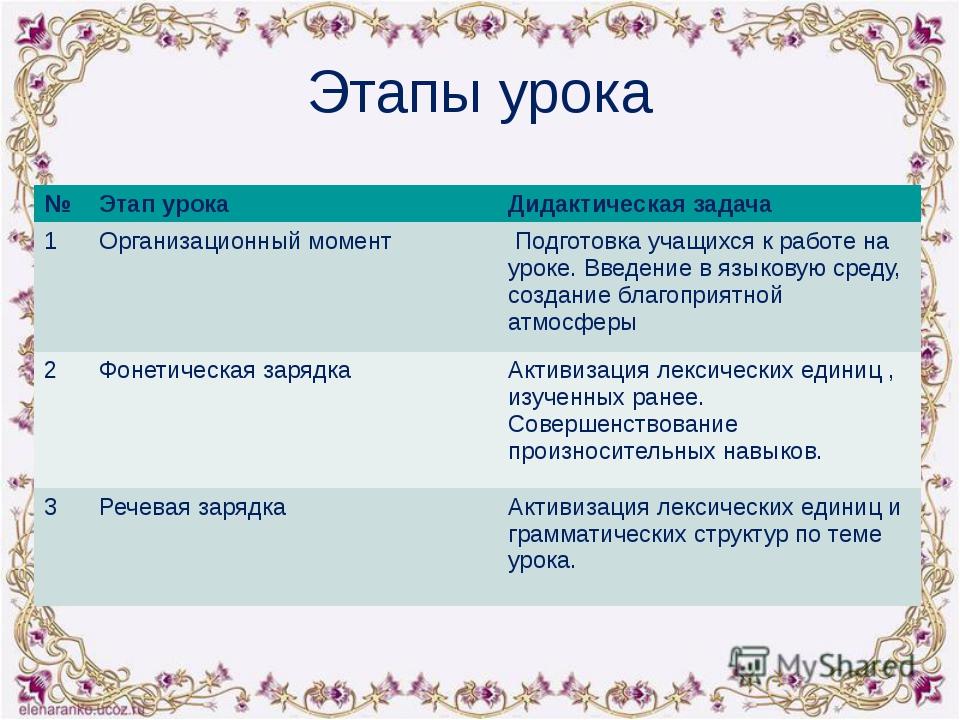 Этапы урока № Этап урока Дидактическая задача 1 Организационный момент Подгот...