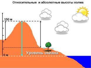 Уровень океана 150 м Относительные и абсолютные высоты холма