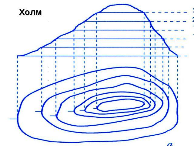 Горизонтали (изогипсы) Холм