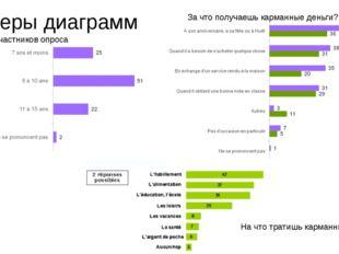 Примеры диаграмм Возраст участников опроса За что получаешь карманные деньги?