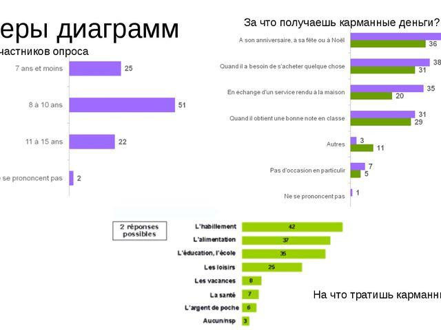 Примеры диаграмм Возраст участников опроса За что получаешь карманные деньги?...