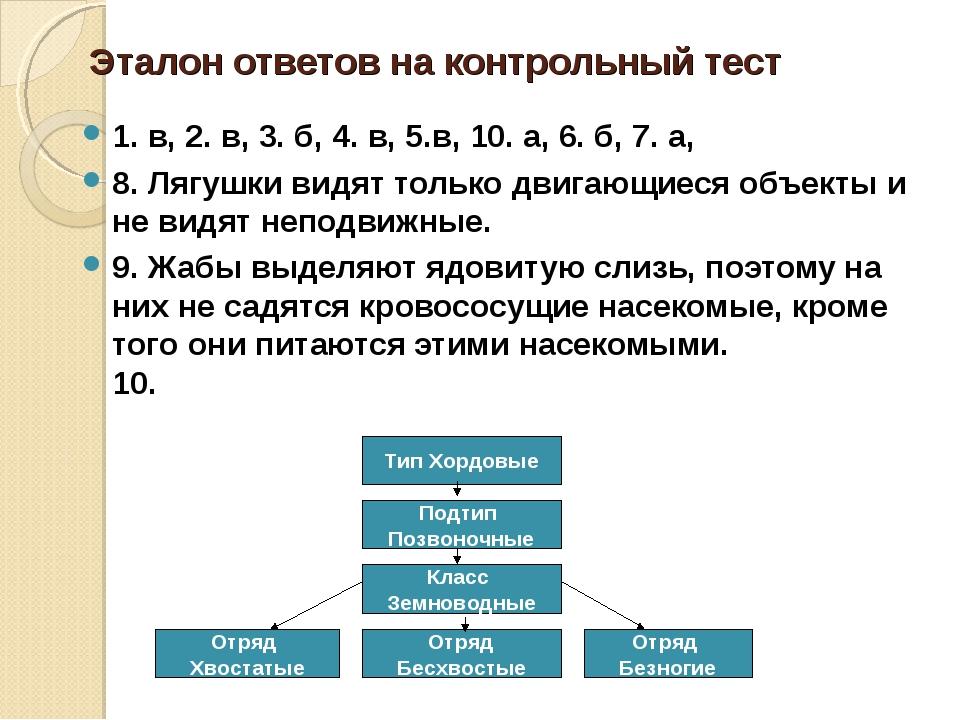 Эталон ответов на контрольный тест 1. в, 2. в, 3. б, 4. в, 5.в, 10. а, 6. б,...
