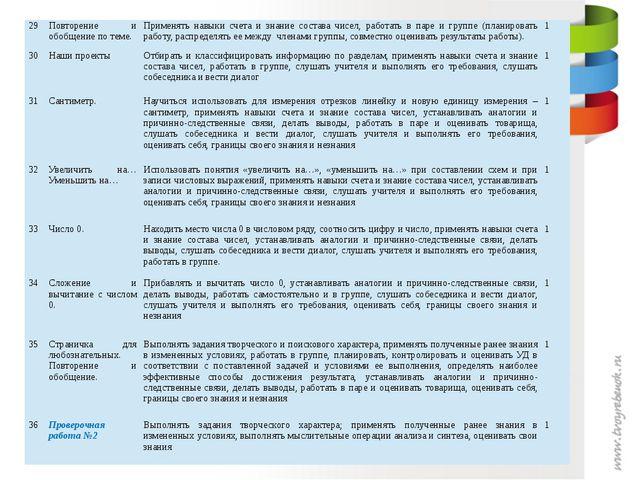 29 Повторение и обобщение по теме. Применять навыки счета и знание состава чи...