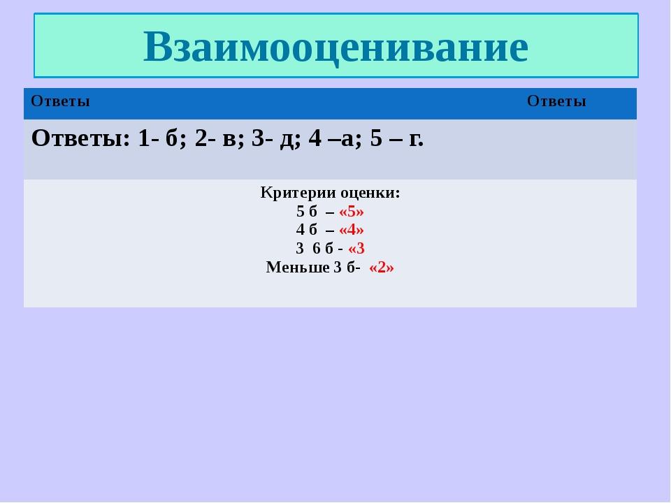 Взаимооценивание Ответы Ответы Ответы: 1- б; 2- в; 3-д; 4 –а; 5 – г. Критерии...