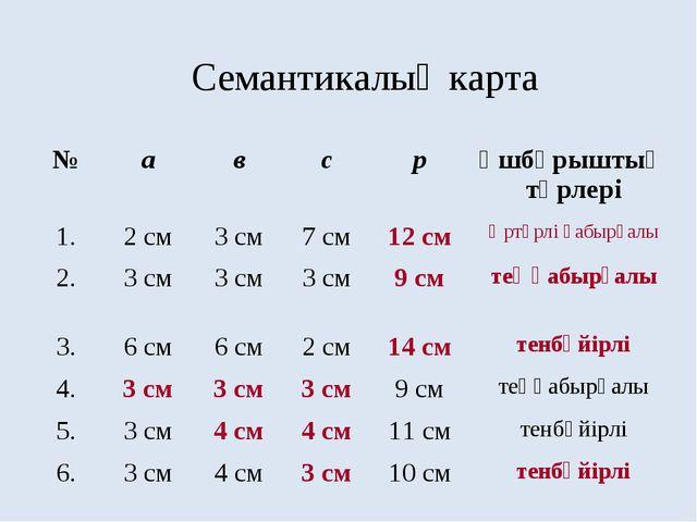 Семантикалық карта №авсрҮшбұрыштың түрлері 1.2 см3 см7 см12 смӘртүр...